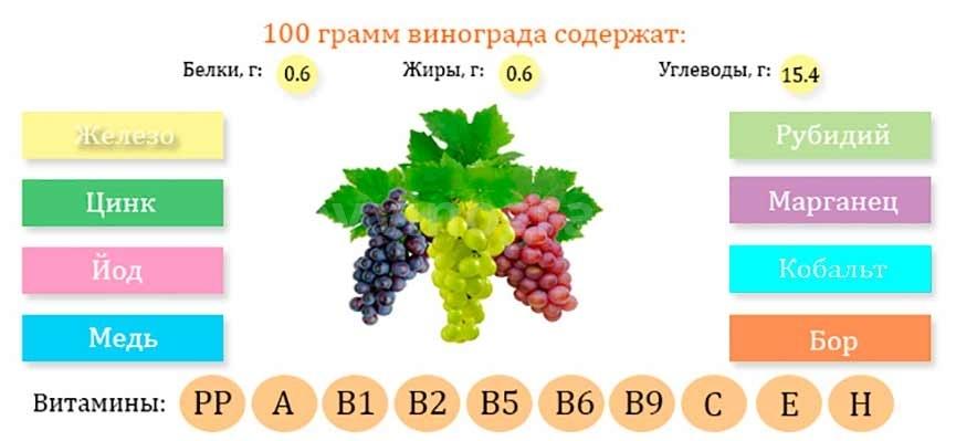 витамины в винограде фото